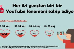 YouTube Fenomeni Takibi
